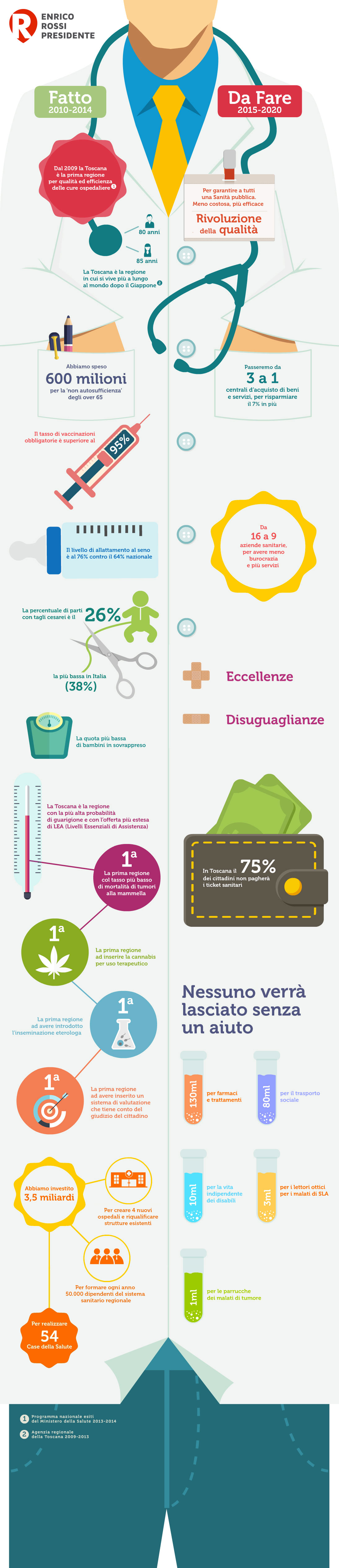 infografica-sanita