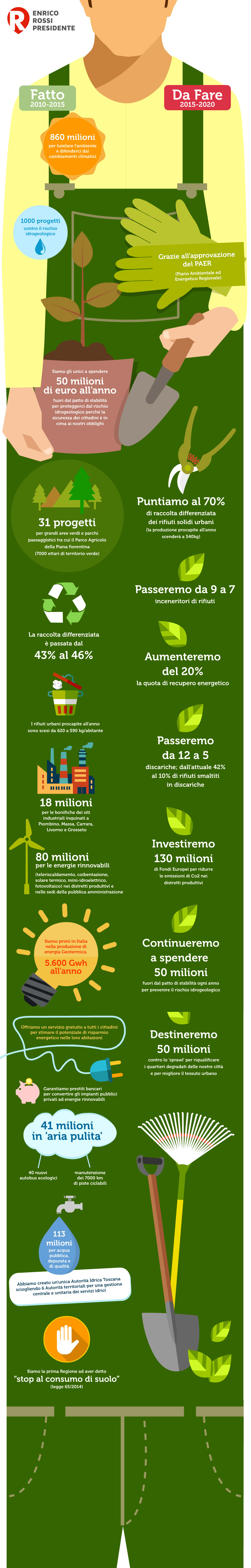 infografica-ambiente