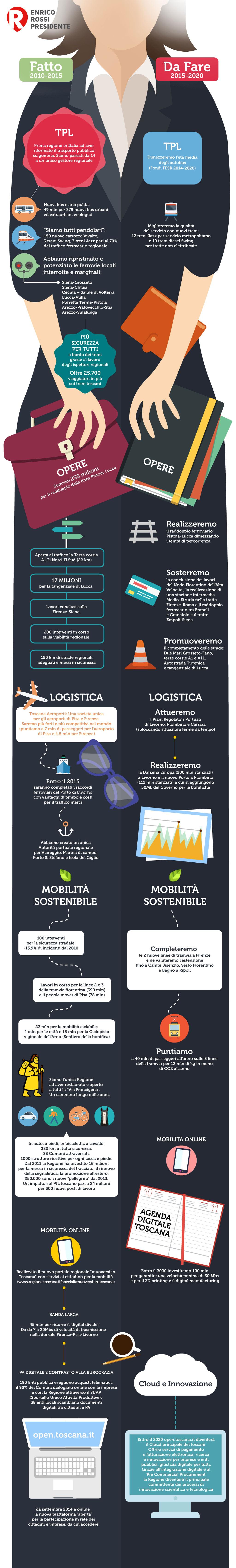 infografica-mobilità-ok
